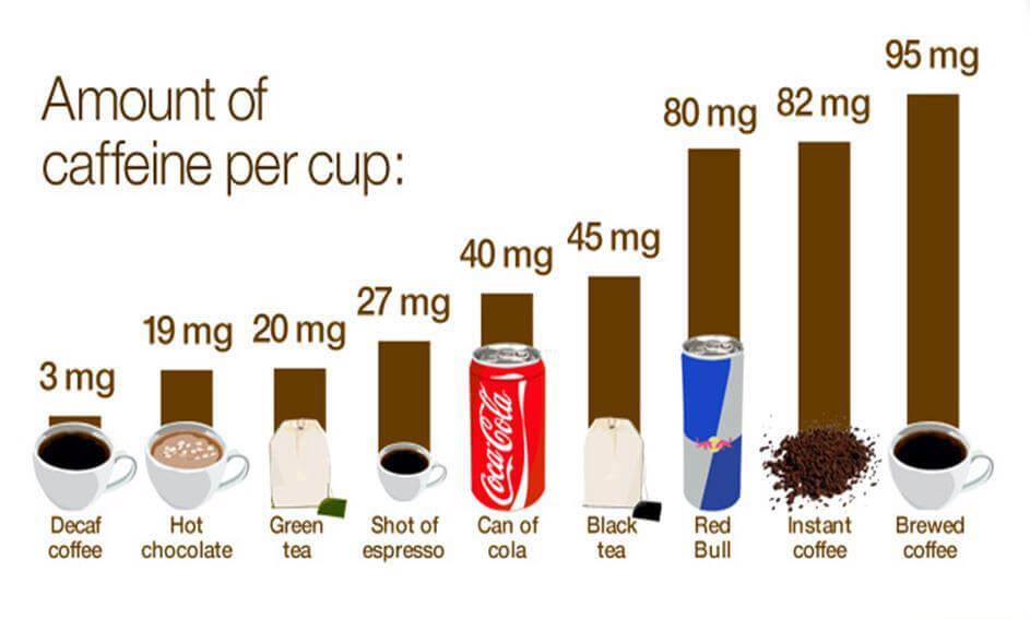 نمودار کافیین قهوه