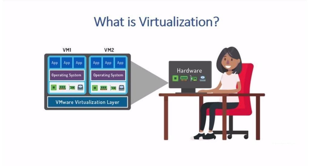 اهداف مجازی سازی ویندوز 10 چیست