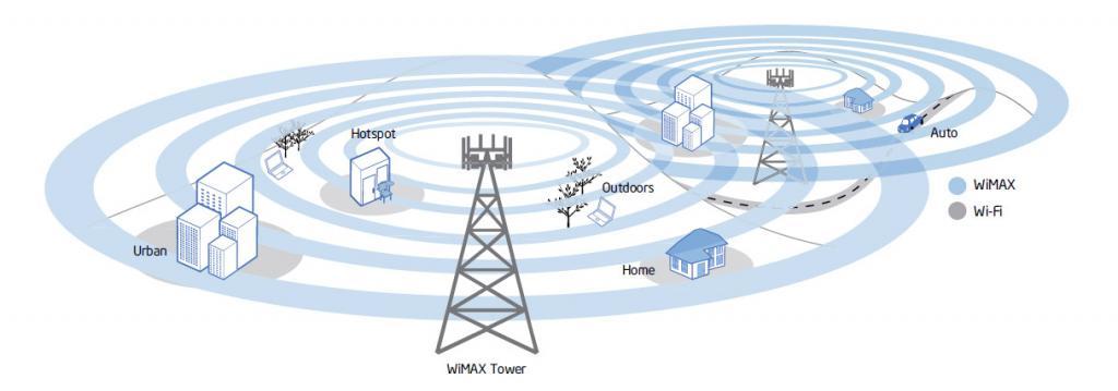 تفاوت  WiMAX و Wi-Fi