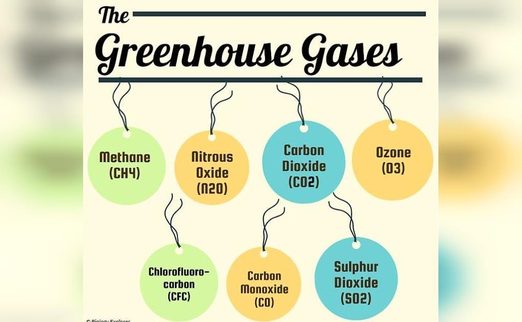 گازهای گلخانه ایی