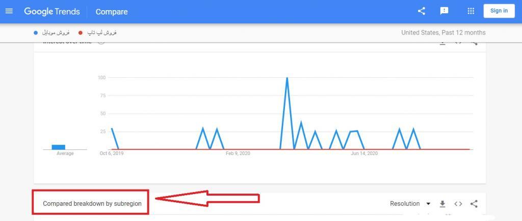 آموزش استفاده از گوگل ترندز