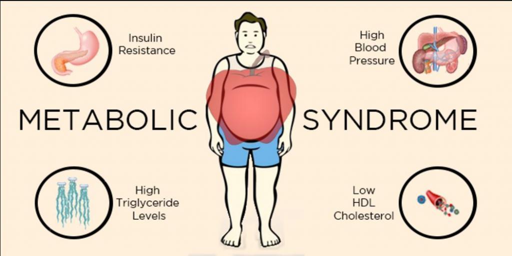 سندروم متابولیک چیست